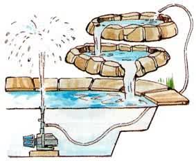 How A Garden Pond Pump Works Ks Blog